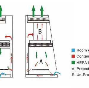 Biološki bezbednosni kabineti klase II A2